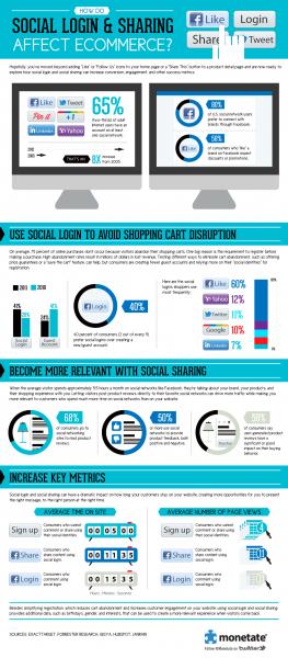 Los botones sociales en el comercio electrónico