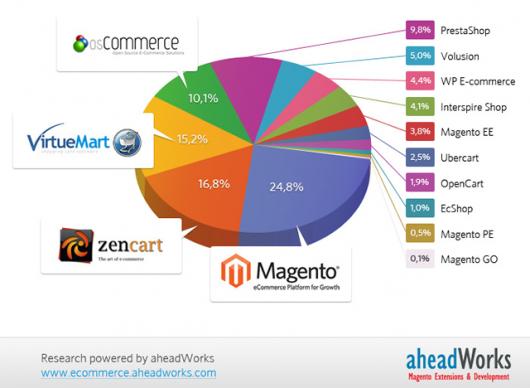 Magento, plataforma líder de comercio electrónico.
